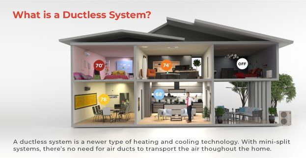 What is a ductless system?